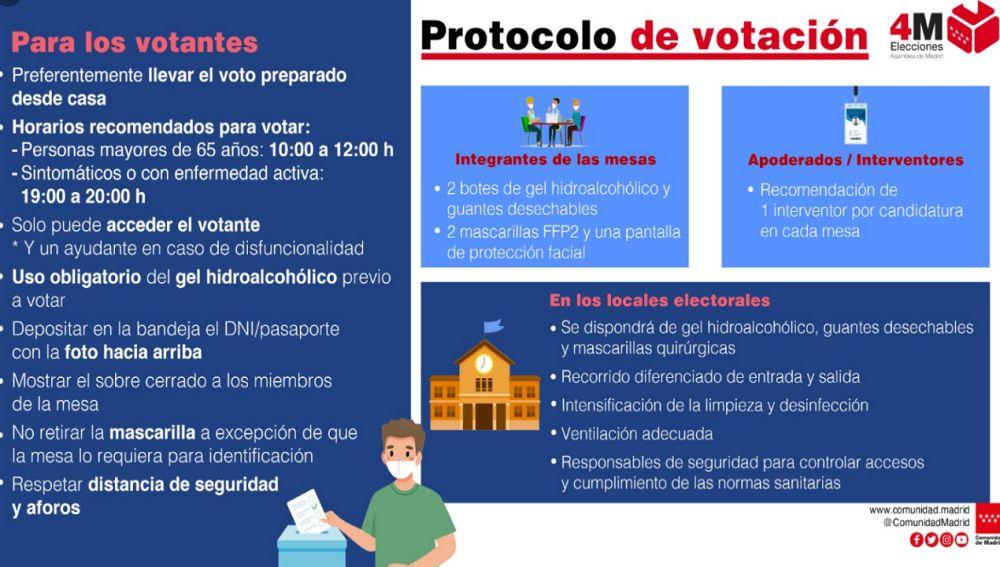 votacion4M